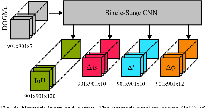 Figure 4 for Object Detection on Dynamic Occupancy Grid Maps Using Deep Learning and Automatic Label Generation