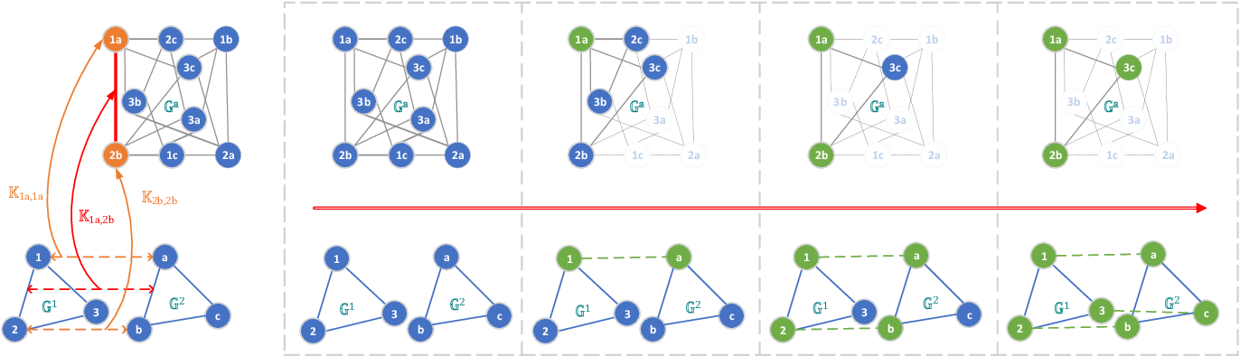 Figure 1 for Deep Reinforcement Learning of Graph Matching