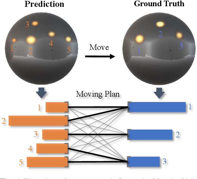 Figure 1 for GMLight: Lighting Estimation via Geometric Distribution Approximation