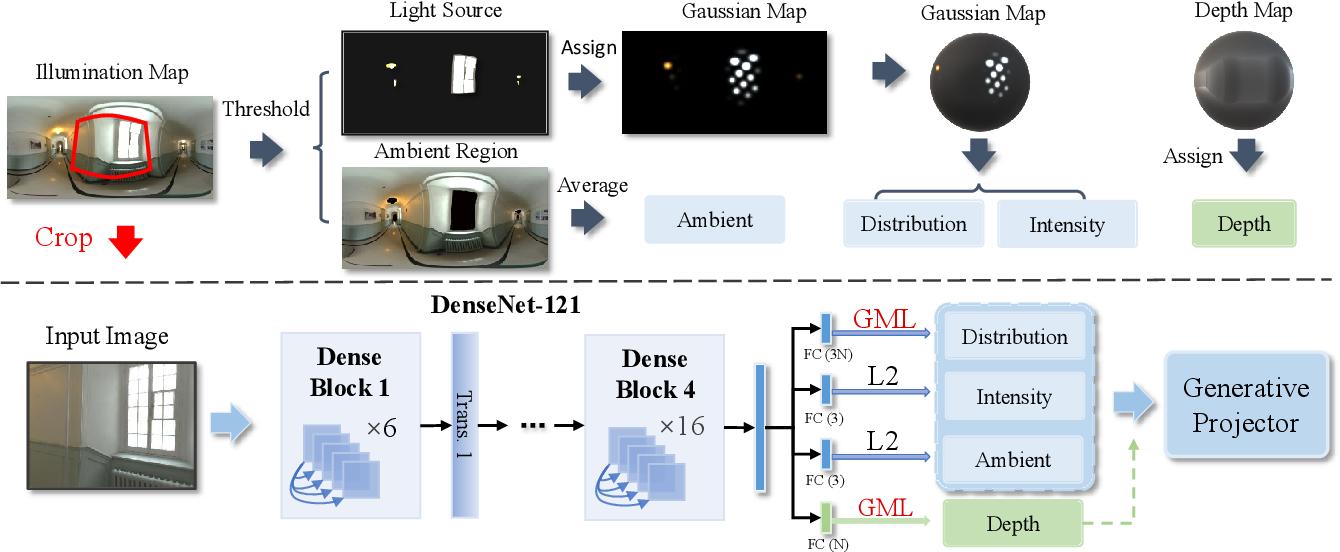 Figure 3 for GMLight: Lighting Estimation via Geometric Distribution Approximation