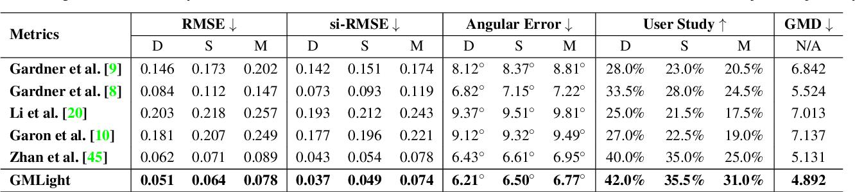 Figure 2 for GMLight: Lighting Estimation via Geometric Distribution Approximation