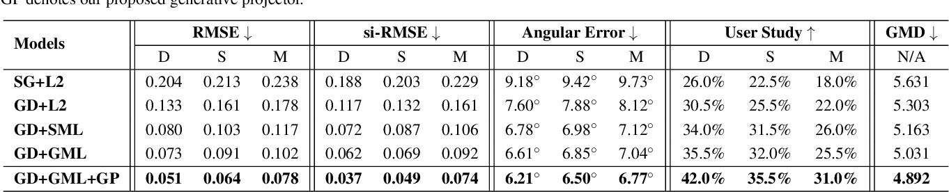 Figure 4 for GMLight: Lighting Estimation via Geometric Distribution Approximation