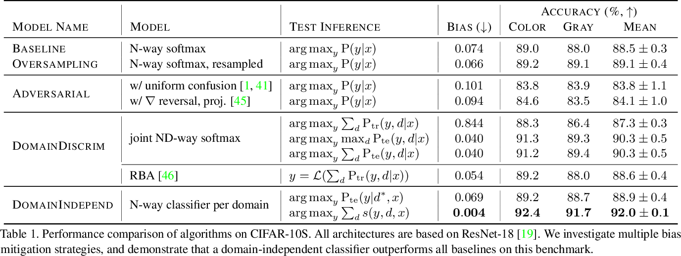 Figure 2 for Towards Fairness in Visual Recognition: Effective Strategies for Bias Mitigation