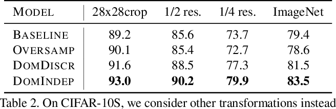 Figure 4 for Towards Fairness in Visual Recognition: Effective Strategies for Bias Mitigation