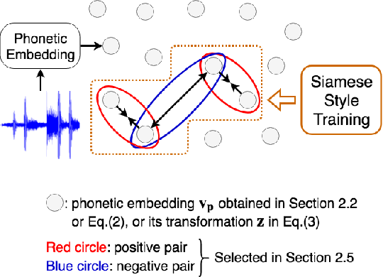 Figure 1 for Improved Audio Embeddings by Adjacency-Based Clustering with Applications in Spoken Term Detection