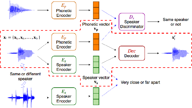 Figure 3 for Improved Audio Embeddings by Adjacency-Based Clustering with Applications in Spoken Term Detection