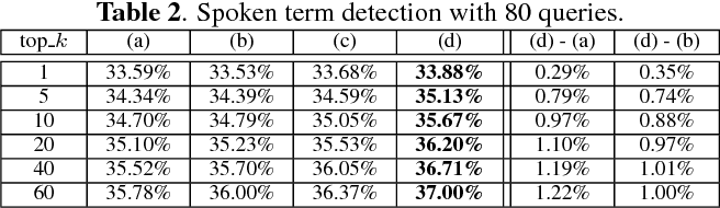 Figure 4 for Improved Audio Embeddings by Adjacency-Based Clustering with Applications in Spoken Term Detection