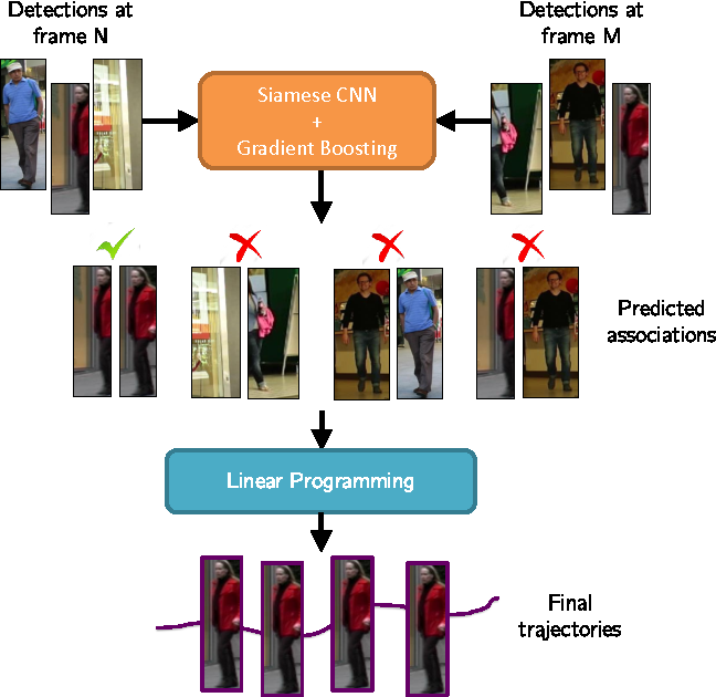 Figure 1 for Learning by tracking: Siamese CNN for robust target association