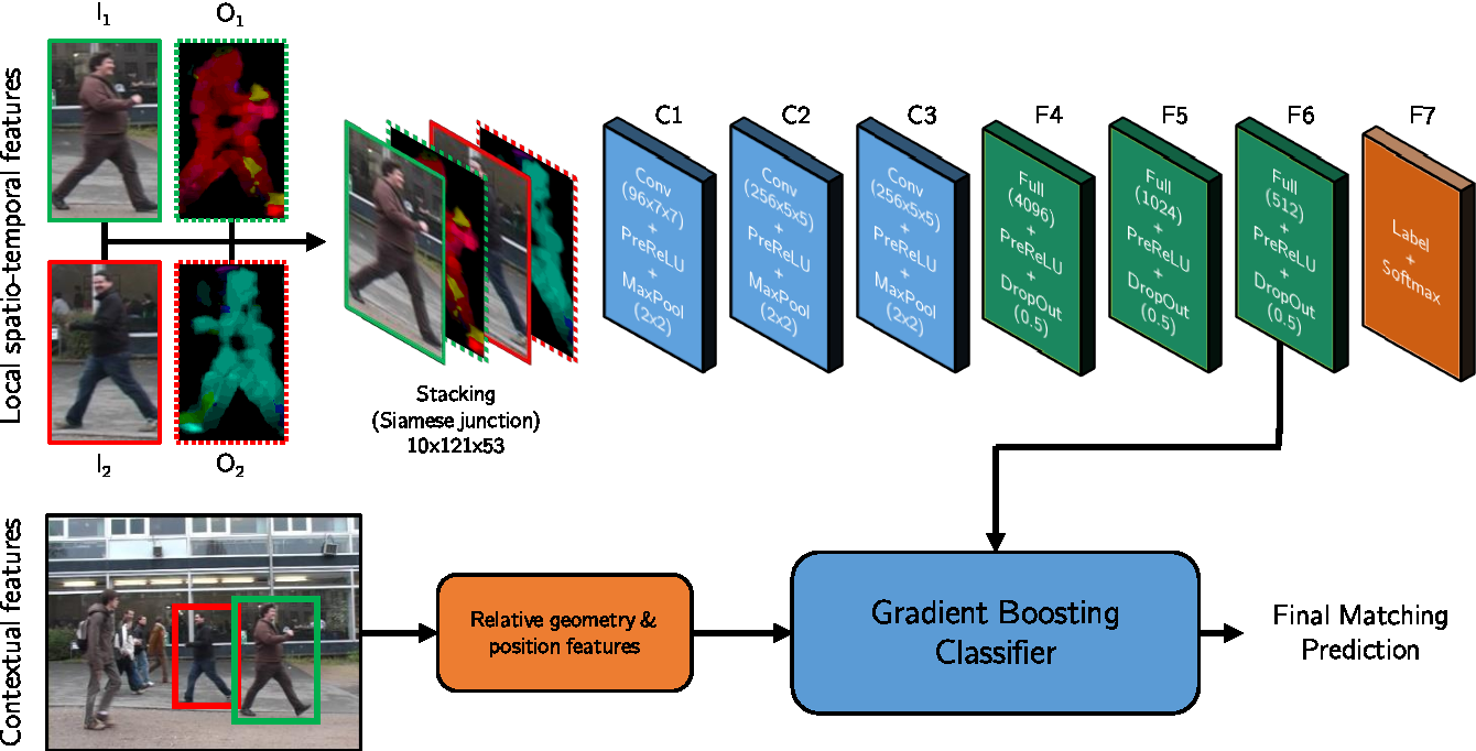 Figure 3 for Learning by tracking: Siamese CNN for robust target association