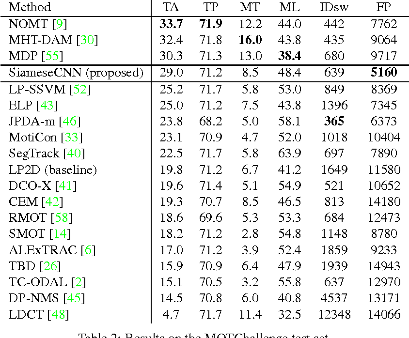 Figure 4 for Learning by tracking: Siamese CNN for robust target association