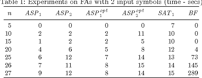 Figure 2 for Generating Shortest Synchronizing Sequences using Answer Set Programming