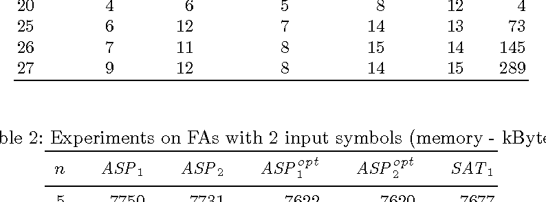 Figure 3 for Generating Shortest Synchronizing Sequences using Answer Set Programming
