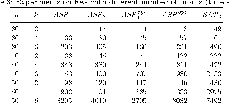 Figure 4 for Generating Shortest Synchronizing Sequences using Answer Set Programming