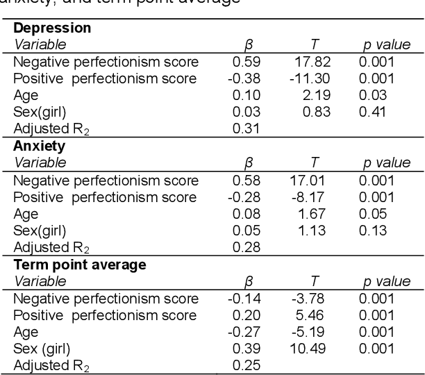 Academic Anxiety How Perfectionism And >> Table 2 From The Relationship Between Perfectionism And Academic