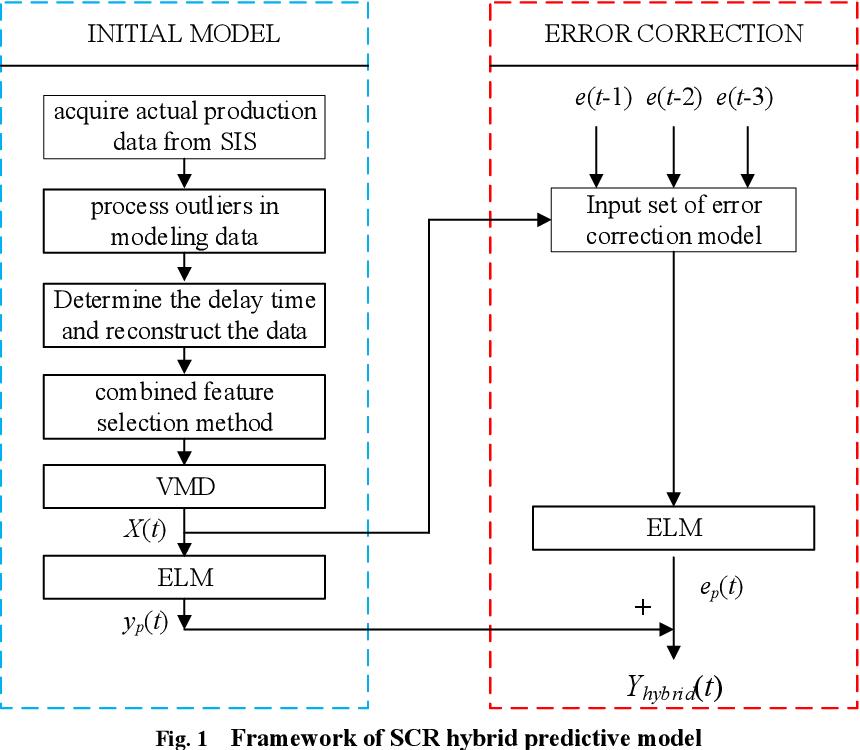 Figure 3 for Dynamic Prediction Model for NOx Emission of SCR System Based on Hybrid Data-driven Algorithms