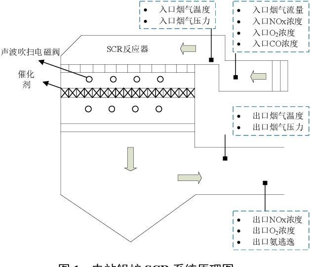 Figure 1 for Dynamic Prediction Model for NOx Emission of SCR System Based on Hybrid Data-driven Algorithms
