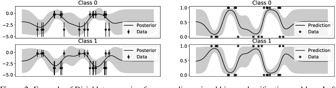 Figure 3 for Dirichlet-based Gaussian Processes for Large-scale Calibrated Classification
