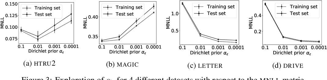 Figure 4 for Dirichlet-based Gaussian Processes for Large-scale Calibrated Classification