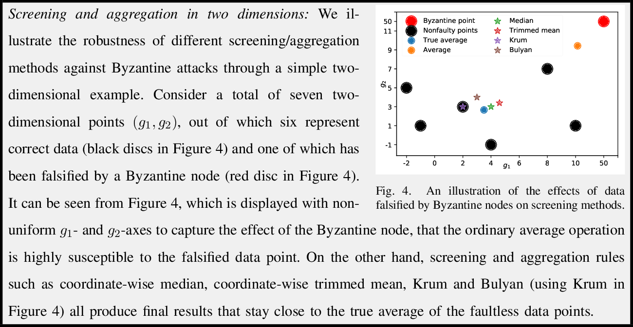 Figure 4 for Adversary-resilient Inference and Machine Learning: From Distributed to Decentralized