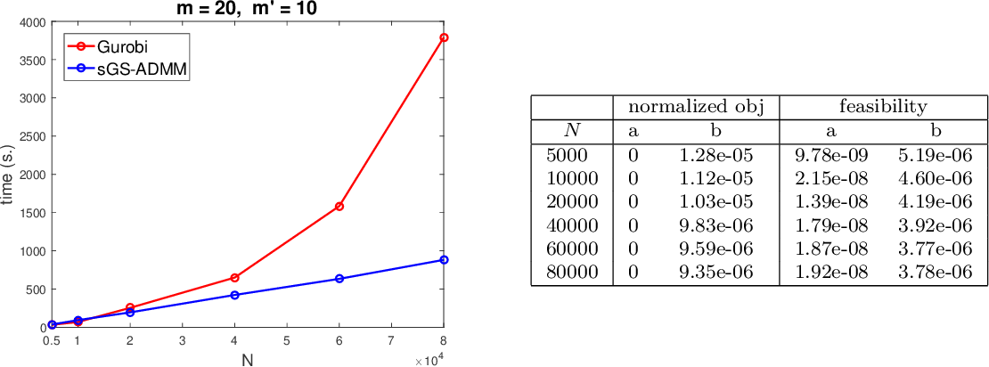 Figure 4 for A Fast Globally Linearly Convergent Algorithm for the Computation of Wasserstein Barycenters