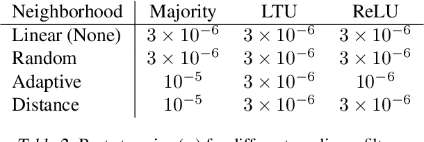 Figure 4 for Adapting the Function Approximation Architecture in Online Reinforcement Learning