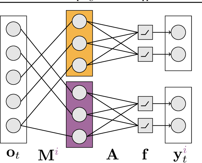 Figure 1 for Adapting the Function Approximation Architecture in Online Reinforcement Learning