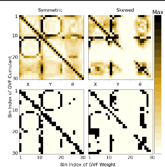 Figure 3 for Adapting the Function Approximation Architecture in Online Reinforcement Learning