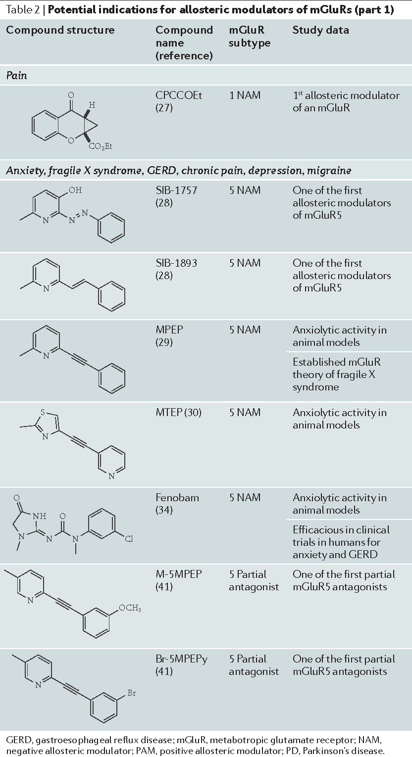 Table 2 | Potential indications for allosteric modulators of mGluRs (part 1)