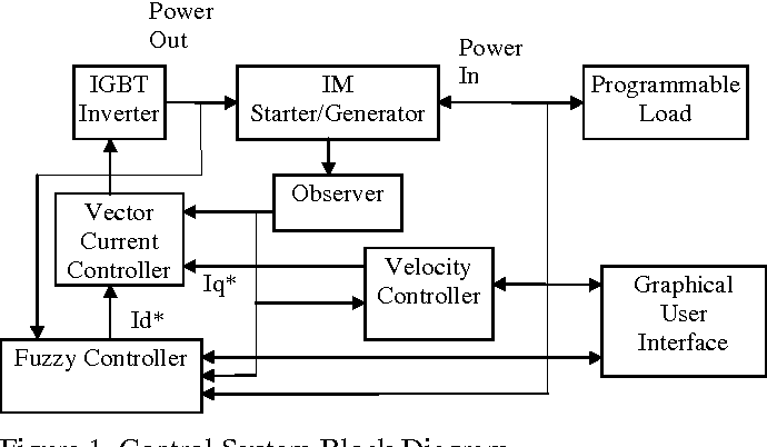 high efficiency operation of a hybrid electric vehicle starter Starter Generator Wiring figure 1