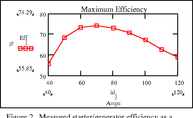 high efficiency operation of a hybrid electric vehicle starter Alternator and Starter figure 2