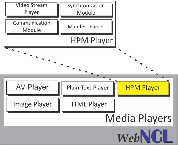 Multimedia presentation integrating interactive media