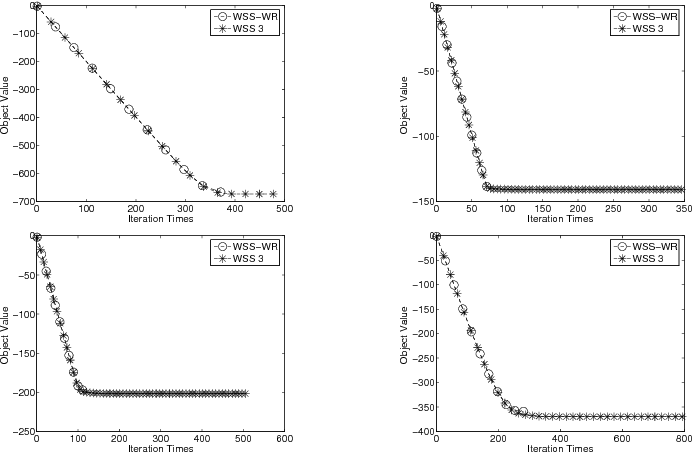 Figure 3 for A Novel Model of Working Set Selection for SMO Decomposition Methods