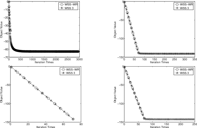 Figure 4 for A Novel Model of Working Set Selection for SMO Decomposition Methods