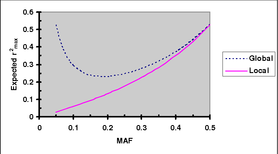 Figure 1. Expected r2max as a function of minor allele frequency (MAF) under the assumption of MAF at two loci are independently and uniformly distributed. Given allele frequencies at two biallelic loci, the global and local r2max were calculated using Eqs. 5 and 6, respectively.