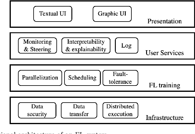 Figure 1 for From Distributed Machine Learning to Federated Learning: A Survey
