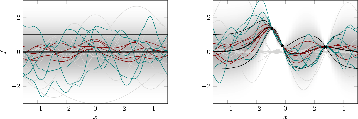 Figure 2 for Gaussian Processes and Kernel Methods: A Review on Connections and Equivalences