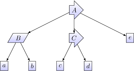 Figure 1 for Estimating the Probability of Meeting a Deadline in Hierarchical Plans