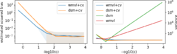 Figure 2 for A Wasserstein Minimum Velocity Approach to Learning Unnormalized Models