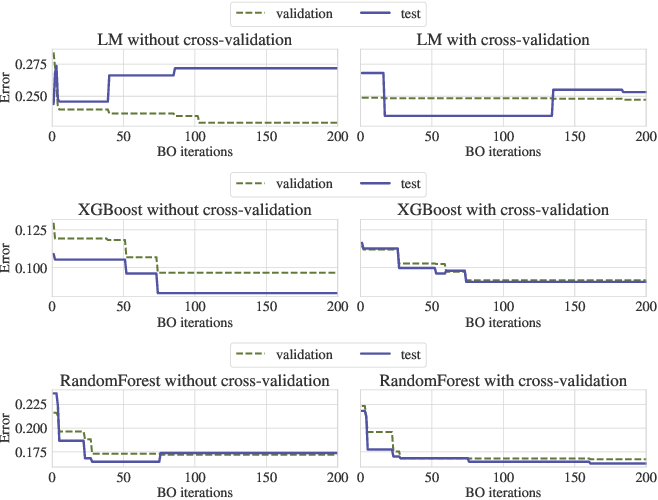 Figure 1 for Overfitting in Bayesian Optimization: an empirical study and early-stopping solution