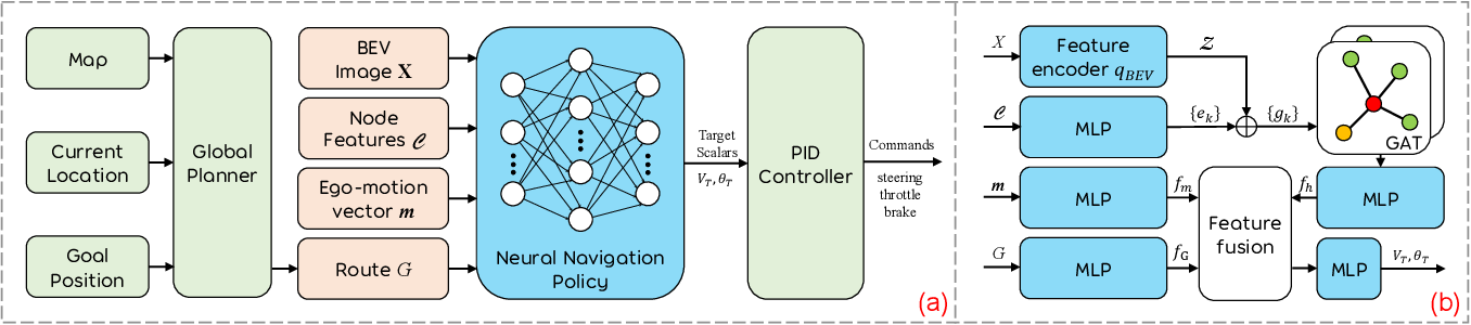 Figure 2 for Learning Scalable Self-Driving Policies for Generic Traffic Scenarios