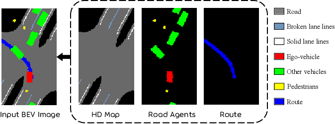 Figure 3 for Learning Scalable Self-Driving Policies for Generic Traffic Scenarios