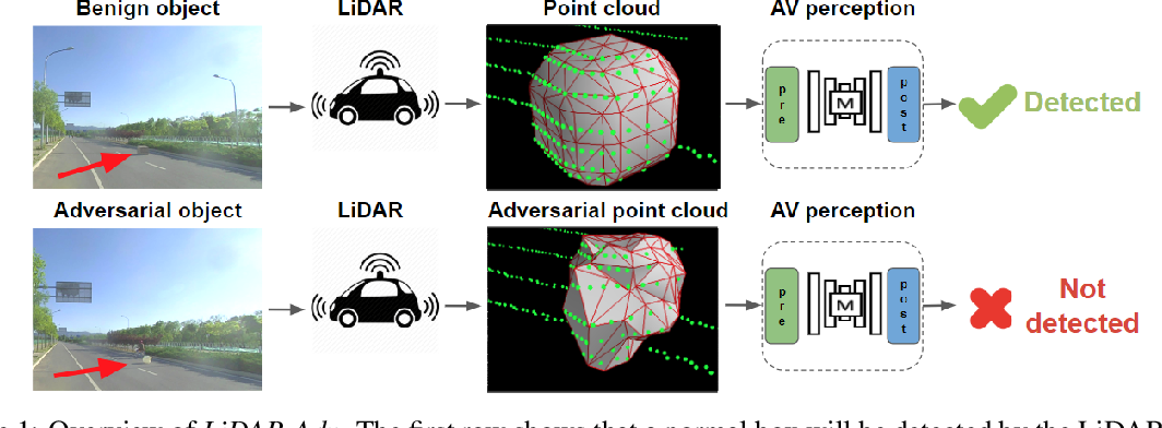 Figure 1 for Adversarial Objects Against LiDAR-Based Autonomous Driving Systems