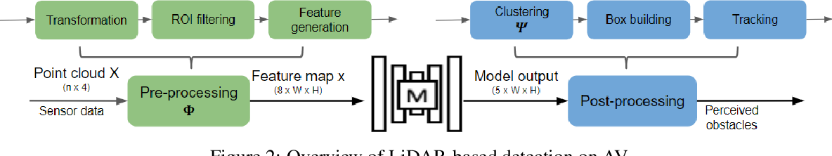Figure 3 for Adversarial Objects Against LiDAR-Based Autonomous Driving Systems