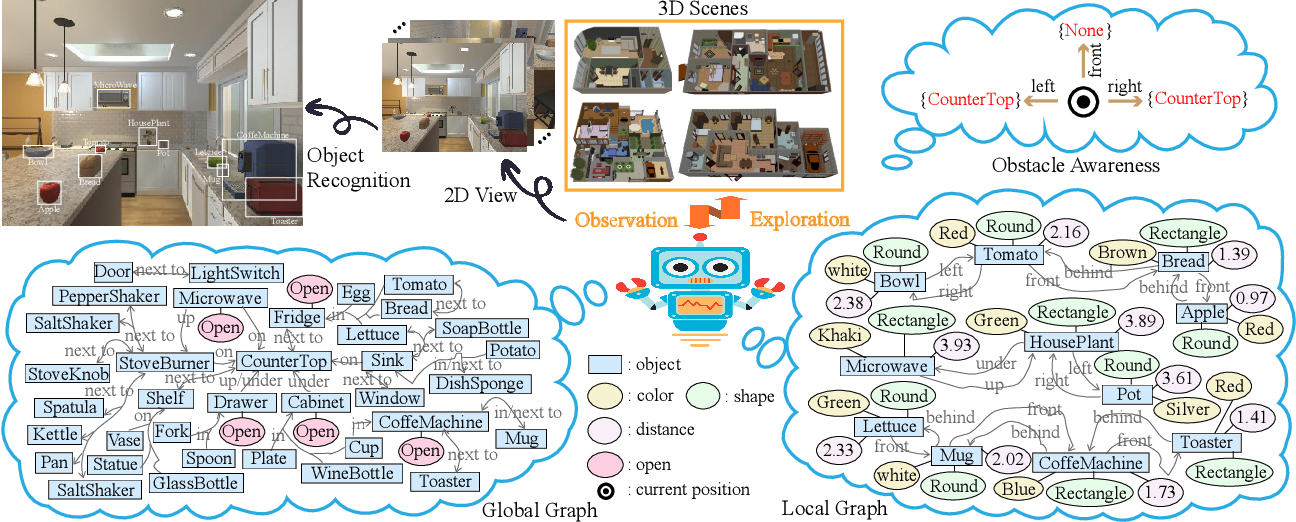 Figure 2 for Improving Target-driven Visual Navigation with Attention on 3D Spatial Relationships