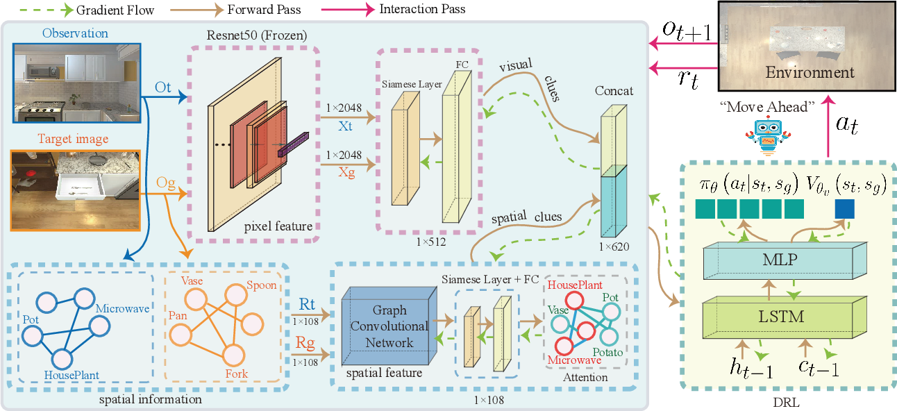 Figure 3 for Improving Target-driven Visual Navigation with Attention on 3D Spatial Relationships