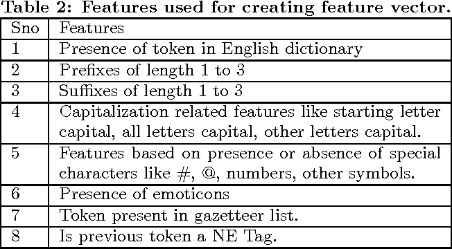 PDF] Named Entity Recognition for Code Mixing in Indian