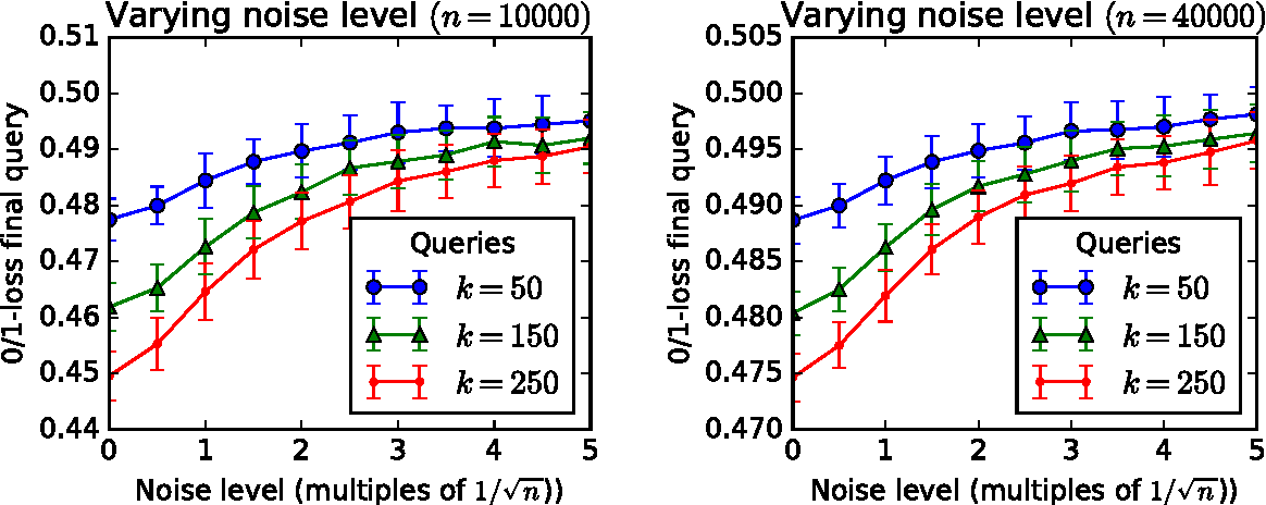 Figure 2 for Climbing a shaky ladder: Better adaptive risk estimation