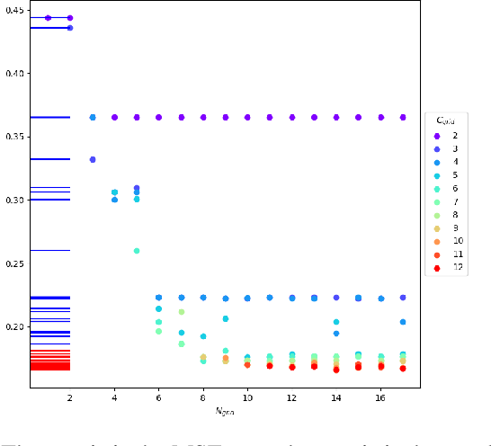 Figure 1 for Unsupervised clustering of series using dynamic programming