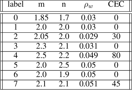 Figure 2 for Unsupervised clustering of series using dynamic programming