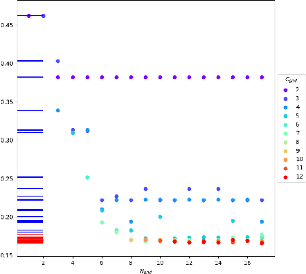 Figure 4 for Unsupervised clustering of series using dynamic programming